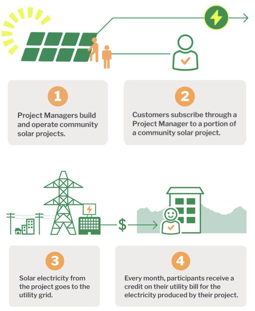 Community Solar Infographic